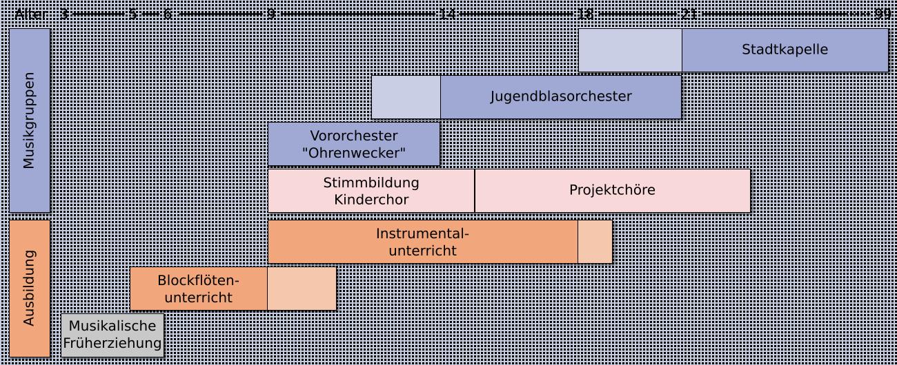 Das Ausbildungskonzept der Stadtkapelle Bobingen e.V.